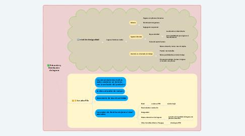 Mind Map: Educación y Distribución  de ingreso