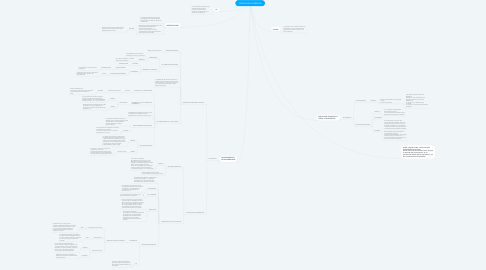 Mind Map: PSICOLOGÍA COGNITIVA