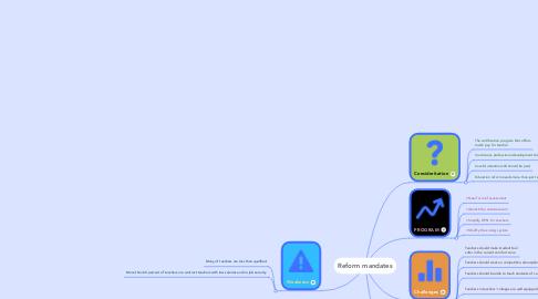 Mind Map: Reform mandates