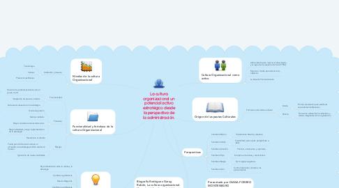 Mind Map: La cultura organizacional un potencial activo estratégico desde la perspectiva de la administración.