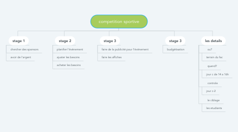 Mind Map: competition sportive