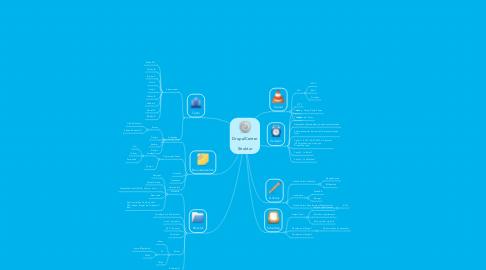 Mind Map: DrupalCenter  Struktur