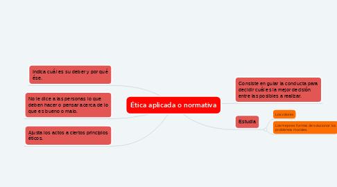 Mind Map: Ética aplicada o normativa
