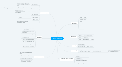 Mind Map: Teacher Workshop