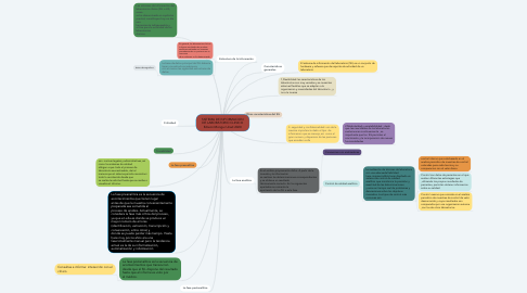 Mind Map: SISTEMA DE INFORMACION DE LABORATORIO CLINICO Edixon Mongui Unad 2020