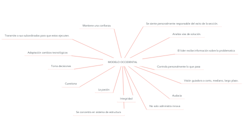 Mind Map: MODELO OCCIDENTAL