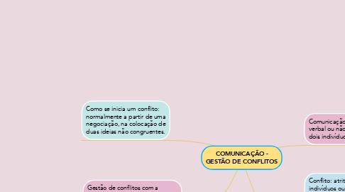 Mind Map: COMUNICAÇÃO - GESTÃO DE CONFLITOS