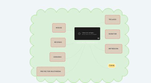 Mind Map: EQUIPO PERIFÉRICO