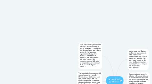 Mind Map: La Identidad de México
