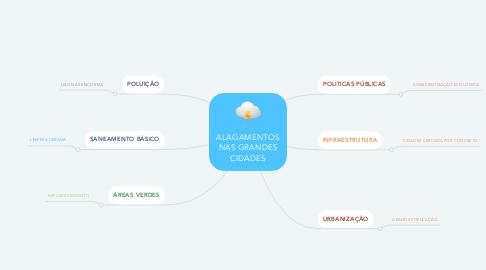 Mind Map: ALAGAMENTOS NAS GRANDES CIDADES