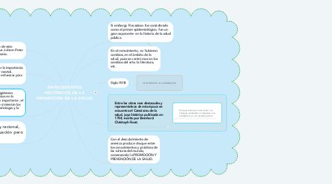 Mind Map: ANTECEDENTES HISTÓRICOS DE LA PROMOCIÓN DE LA SALUD