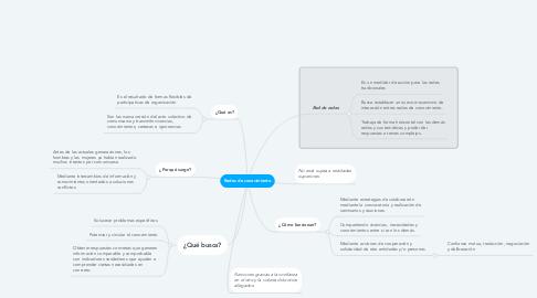 Mind Map: Redes de conocimiento