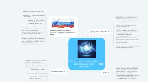 Mind Map: Стратегии формирования информационного общества