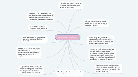 Mind Map: Aristóteles  (384-322)