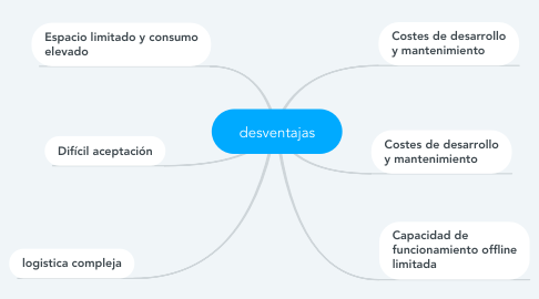 Mind Map: desventajas
