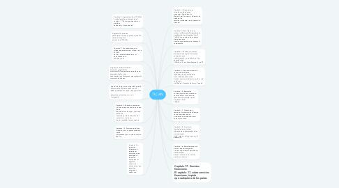Mind Map: TLCAN