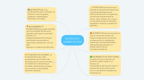 Mind Map: NUTRICON Y ALIMENTACION