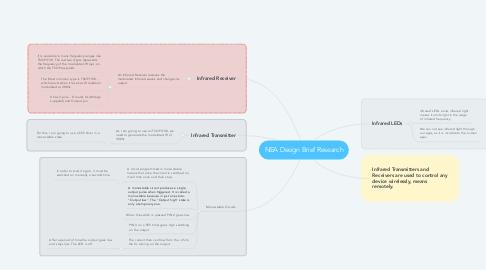 Mind Map: NEA Design Brief Research