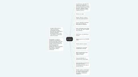 Mind Map: Home Care (Atendimento Domiciliar)