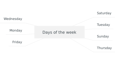 Mind Map: Days of the week