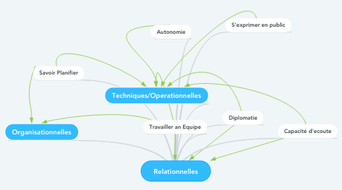 Mind Map: Relationnelles