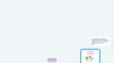 Mind Map: PREVENCIÓN DE ENFERMEDADES