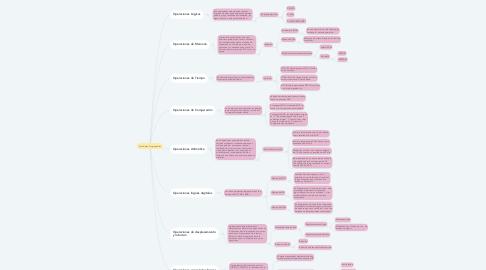 Mind Map: Autómatas Programables
