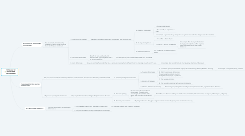 Mind Map: TYPOLOGY OF SPECIALIZED DICTIONARIES