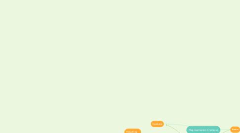 Mind Map: Mejoramiento Contínuo