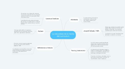 Mind Map: La naturaleza de la teoría del curriculum