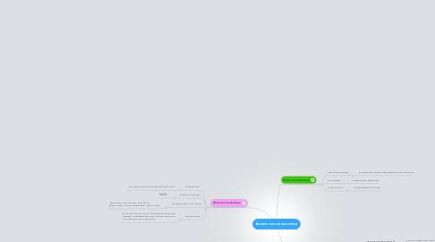 Mind Map: Болото как экосистема