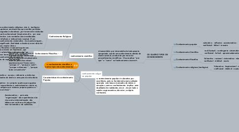 Mind Map: o conhecimento científico eoutros tipos de conhecimentos