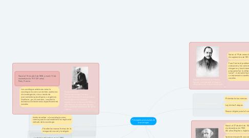 Mind Map: Principales precursores de la sociología.