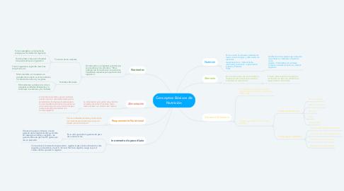 Mind Map: Conceptos Básicos de Nutrición