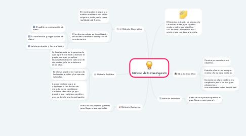 Mind Map: Método de la Investigación