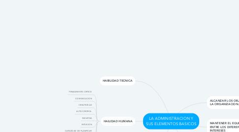 Mind Map: LA ADMINISTRACION Y SUS ELEMENTOS BASICOS