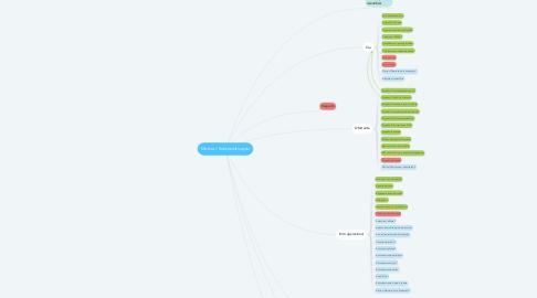 Mind Map: Motivo / Subclassificação