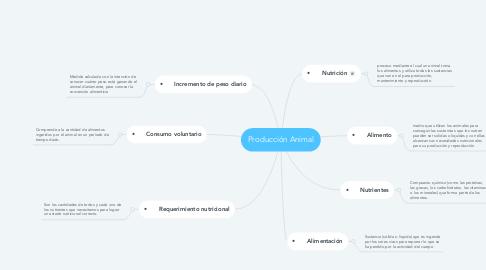 Mind Map: Producción Animal