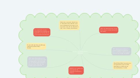 Mind Map: Historia de la WWW (World Wide Web)