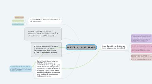 Mind Map: HISTORIA DEL INTERNET.
