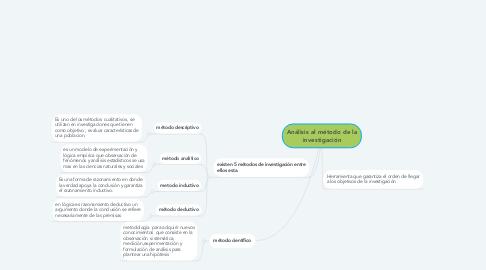 Mind Map: Análisis al método de la investigación
