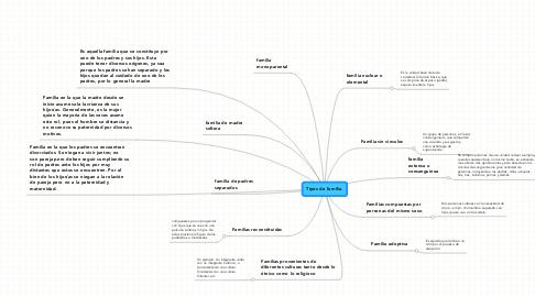 Mind Map: Tipos de familia.