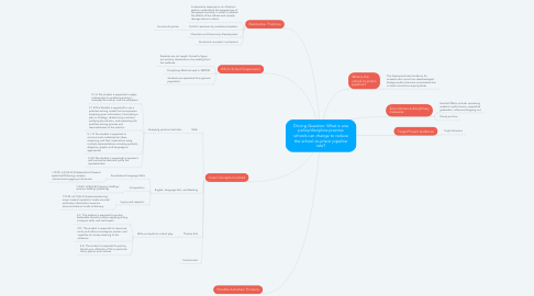 Mind Map: Driving Question: What is one policy/discipline practice schools can change to reduce the school-to-prison pipeline rate?