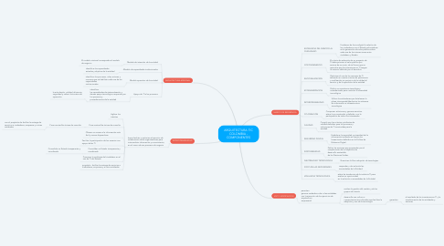 Mind Map: ARQUITECTURA TIC COLOMBIA - COMPONENTES