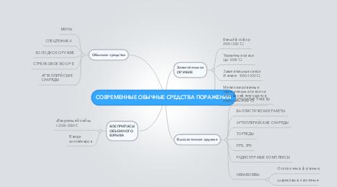 Mind Map: СОВРЕМЕННЫЕ ОБЫЧНЫЕ СРЕДСТВА ПОРАЖЕНИЯ