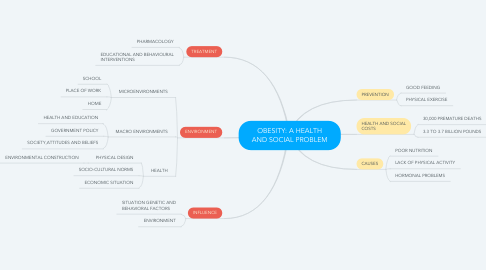 Mind Map: OBESITY: A HEALTH AND SOCIAL PROBLEM