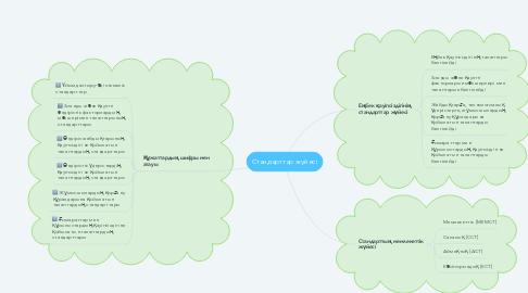 Mind Map: Стандарттар жүйесі