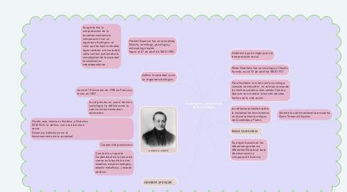 Mind Map: Surgimiento y precursores de la sociologia