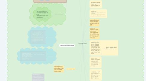 Mind Map: Operaciones Lógicas