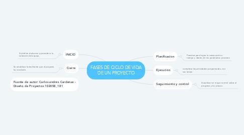Mind Map: FASES DE CICLO DE VIDA DE UN PROYECTO
